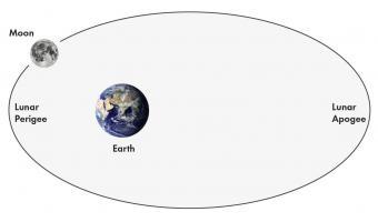 Lunar apogee-perigee cycle