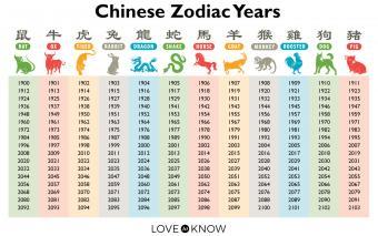 Chinese Zodiac years chart