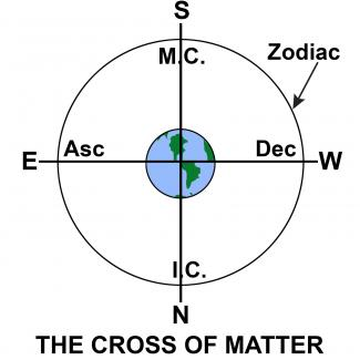 The Cross of Matter