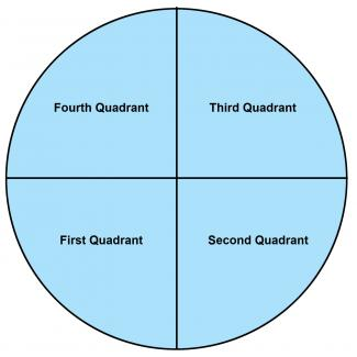 The Four Quadrants