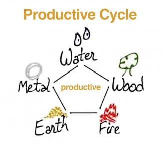 Feng Shui Productive Cycle Diagram