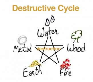 Feng Shui Destructive Cycle Diagram
