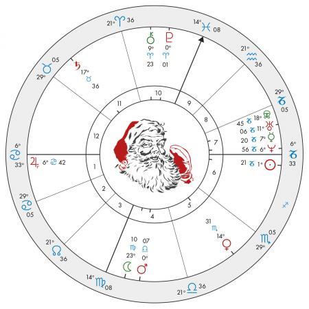 Santa's Birth Chart