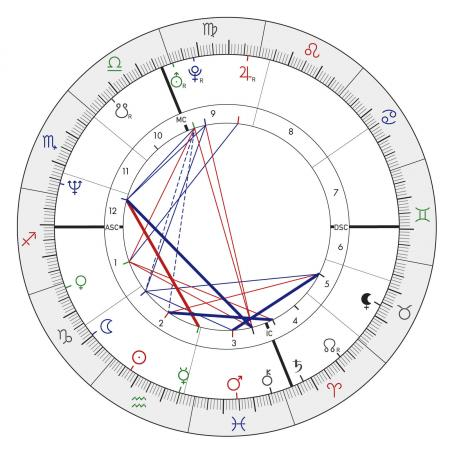 Sarah McLachlan Birth Chart