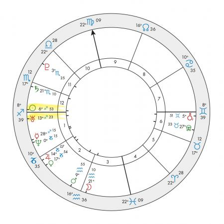 Katy Perry Progressed Natal Chart