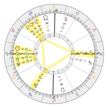 Keanu Reeves Natal Chart