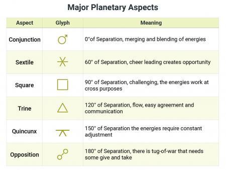 Major Planetary Aspects