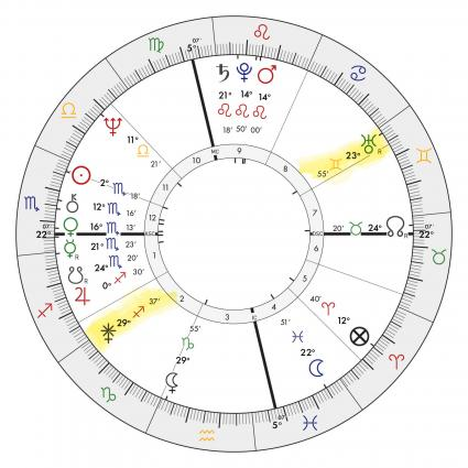 Hillary Clinton birth chart
