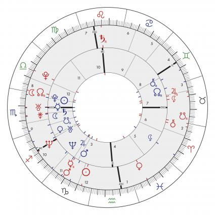synastry chart