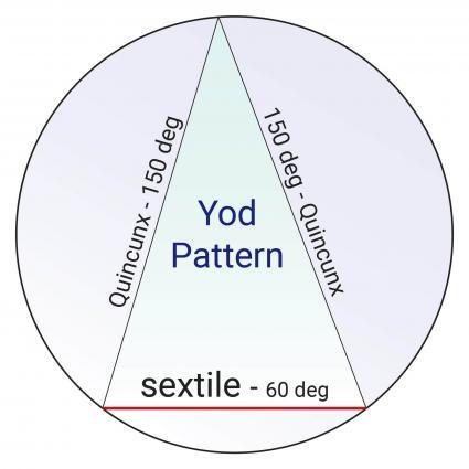 Yod Pattern