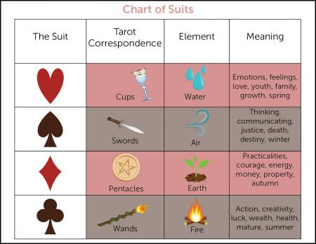 The Four Suits of Playing Cards