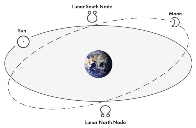 Lunar Nodes Ecliptic