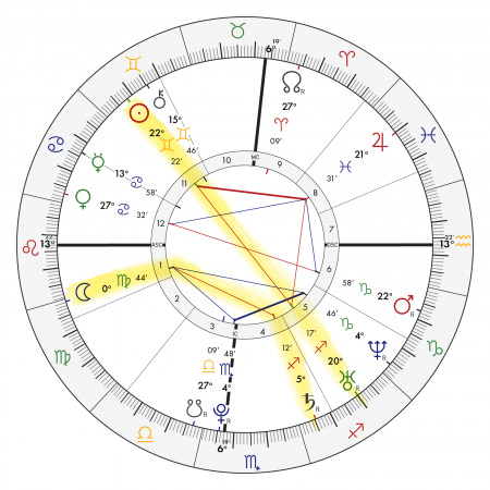 Ashley and Mary Kate Olsen's birth chart