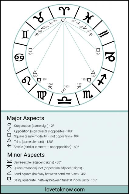 Aspects in astrology and their meaning