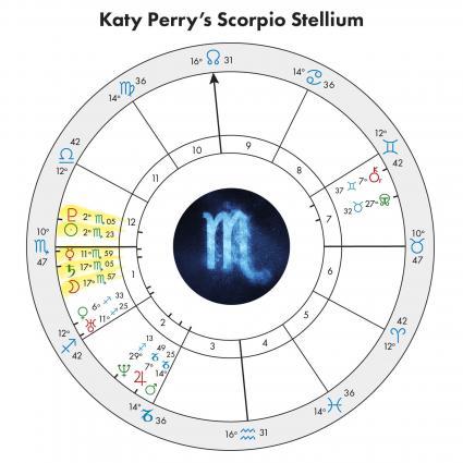 Katy Perry's Scorpio Stellium