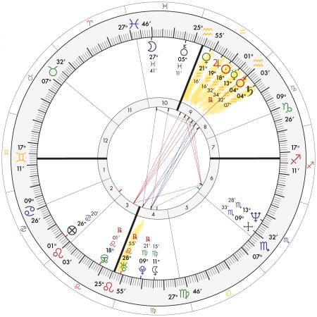 Garth Brooks' Aquarius Stellium