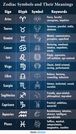 Zodiac Sign Symbols Quick Guide