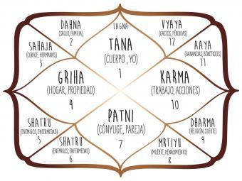 Carta de Astrología Védica
