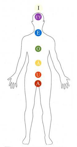 Mantras vocales para los chakras
