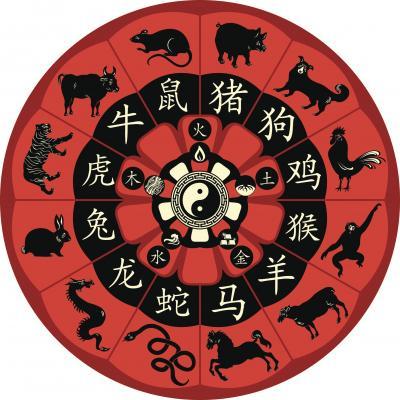 Rueda China de los Signos del Zodiaco