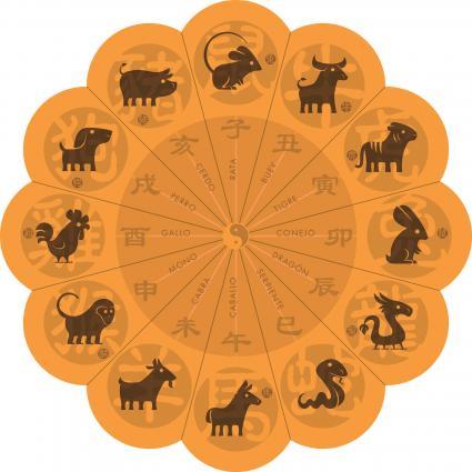 Símbolos del zodíaco chino en la rueda
