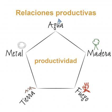 Relaciones productivas