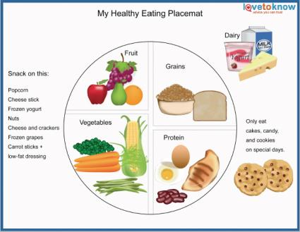 Healthy eating placemat