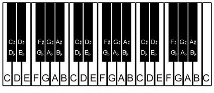 photograph relating to Piano Keyboard Printable called Printable Piano Keyboard Design LoveToKnow