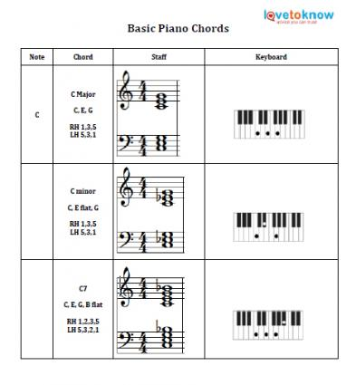 printable piano chords