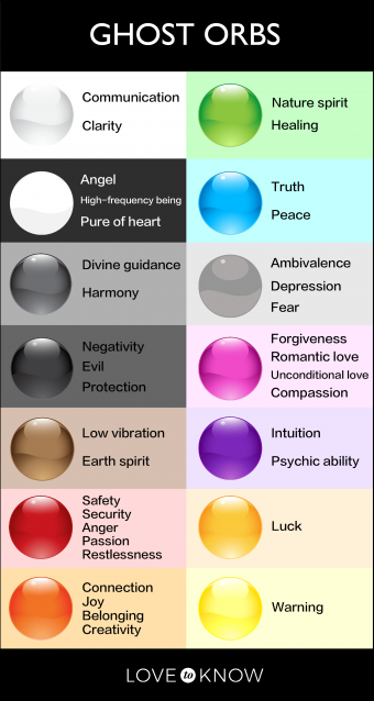 Ghost orbs colors and their meanings