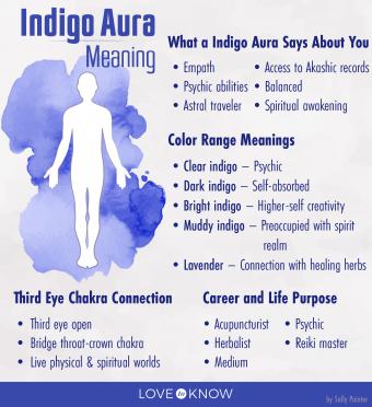 Indigo Aura Meaning Infographic