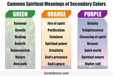 Common Spiritual Meanings of Secondary Colors