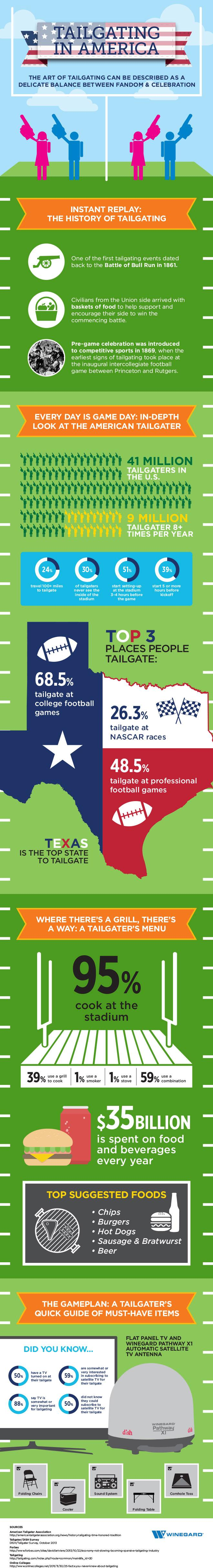 The American Tailgater infographic