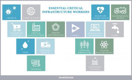 Essential Critical Infrastructure workers