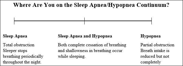 sleep apnea / hypopnea continuum chart