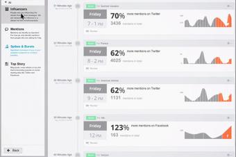 Hootsuite Analytics Tracking