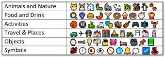 Chart of Common Emoji