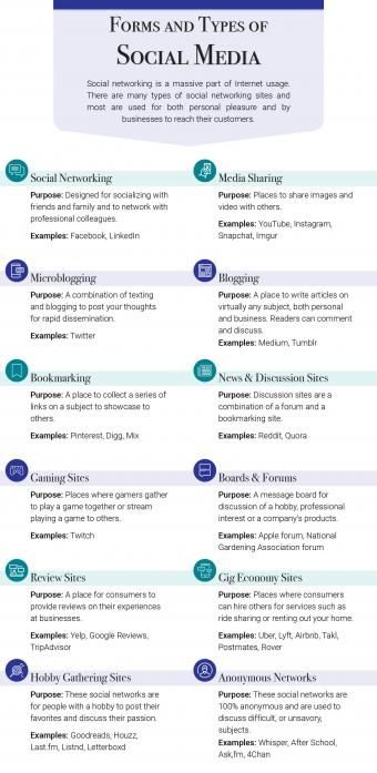 Forms and Types of Social Media Printable