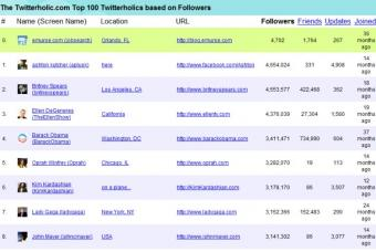 Twitter Analytic Tracking Tools