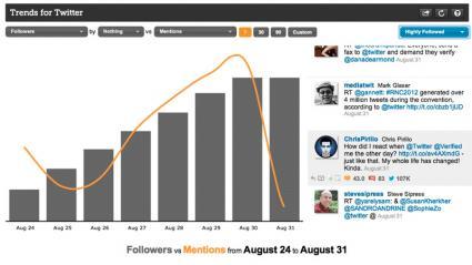 Twitalyzer screenshot