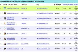 Screenshot of Twitaholic