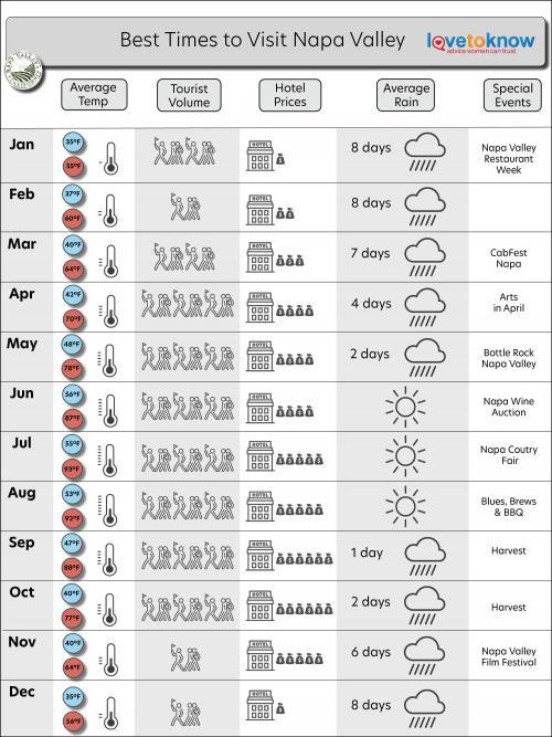 Napa valley infographic