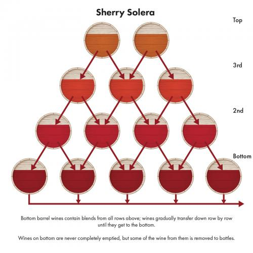 Sherry solera system