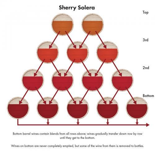 Solera system graphic