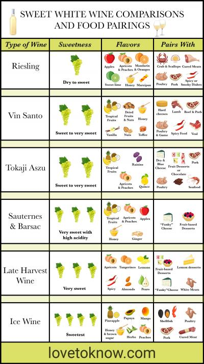 Sweet White Wine Comparisons and Food Pairings